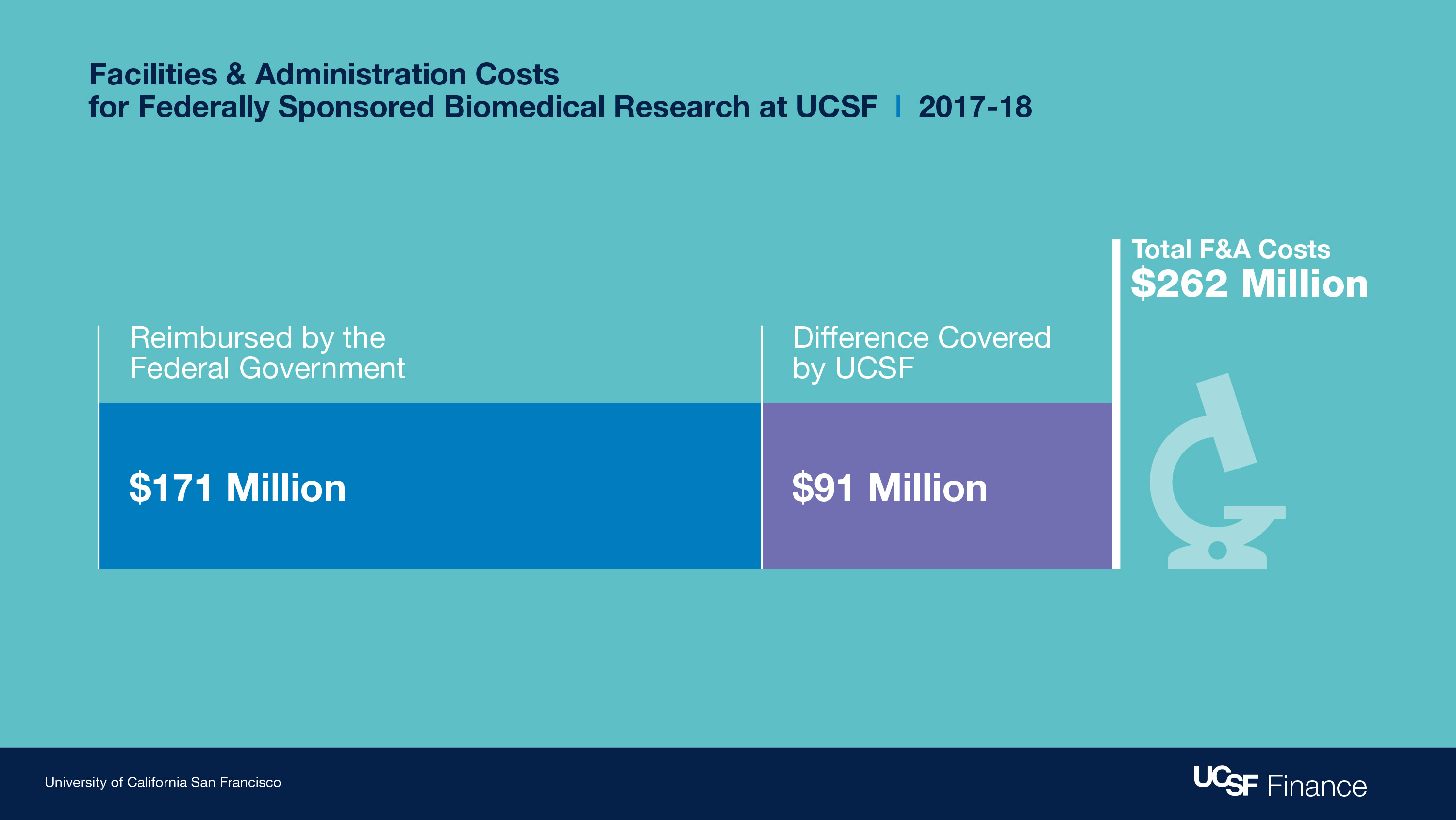 Federal & Administration costs for federally sponsored biomedical research at UCSF during 2017-2018. TOtal cost was $262 Million.