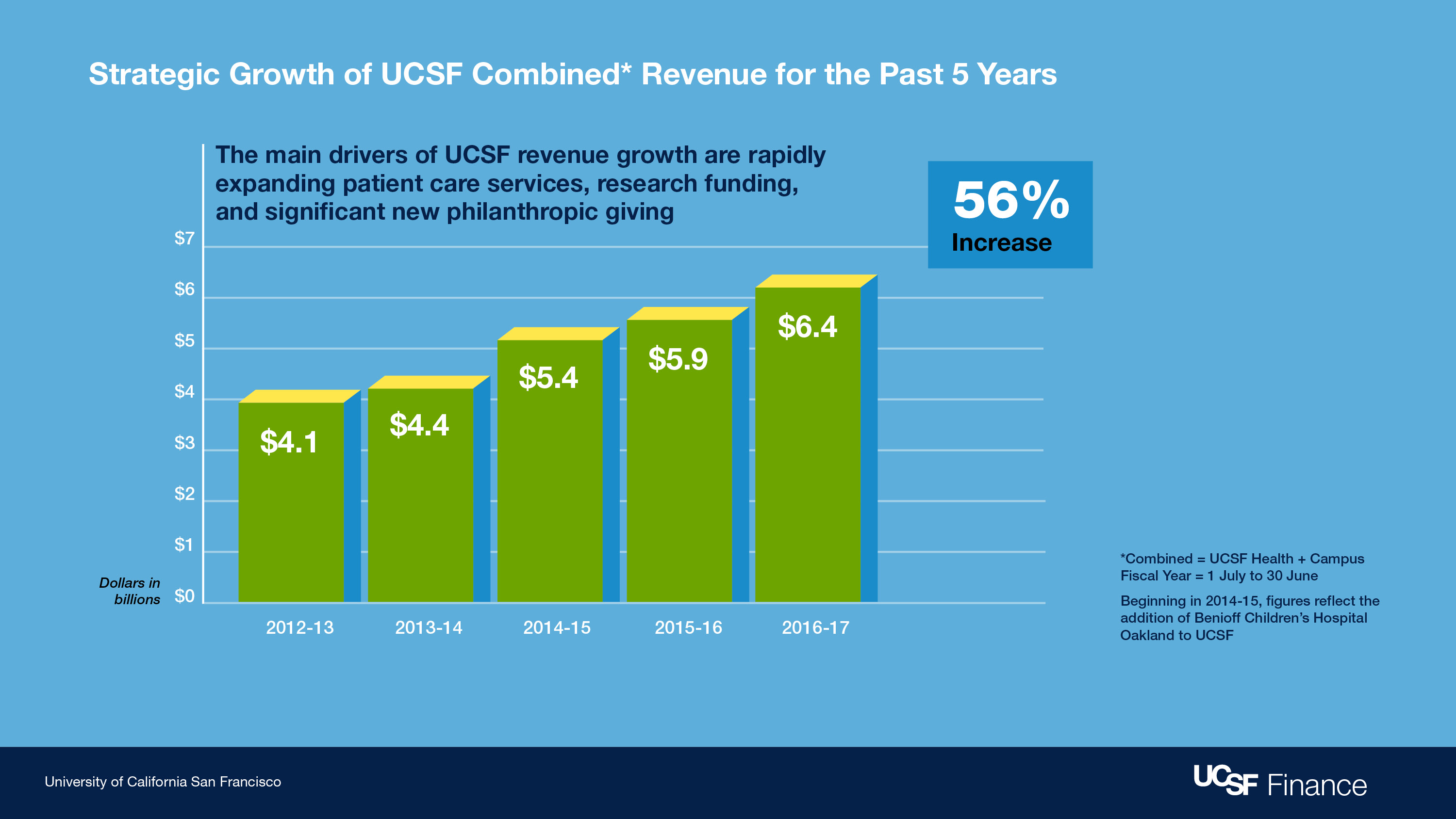 Graphic showing UCSF's growth in revenue over fice fiscal years, which is 56%.