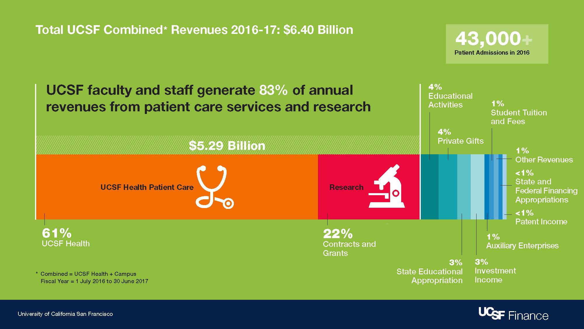 UCSF's 2016-17 combined revenues between the campus and Health totaled $6.4 billion.