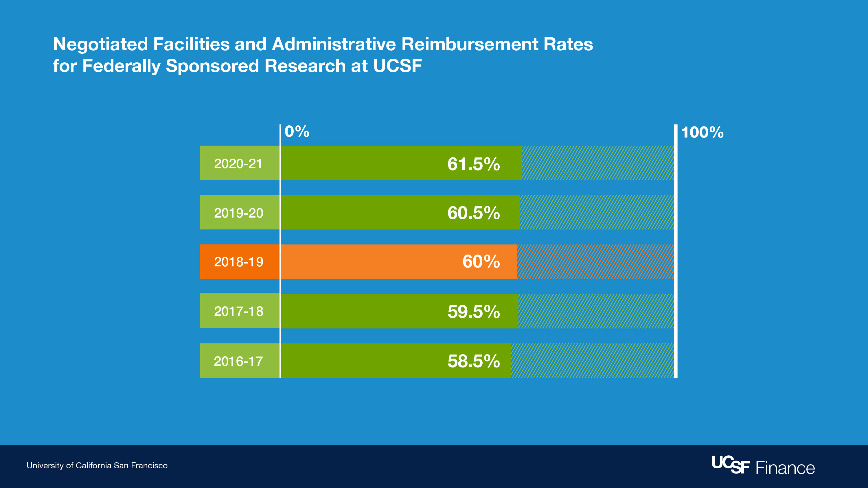 Negotiated facilities and administrative reimbursement rates for federally sponsored research at UCSF.