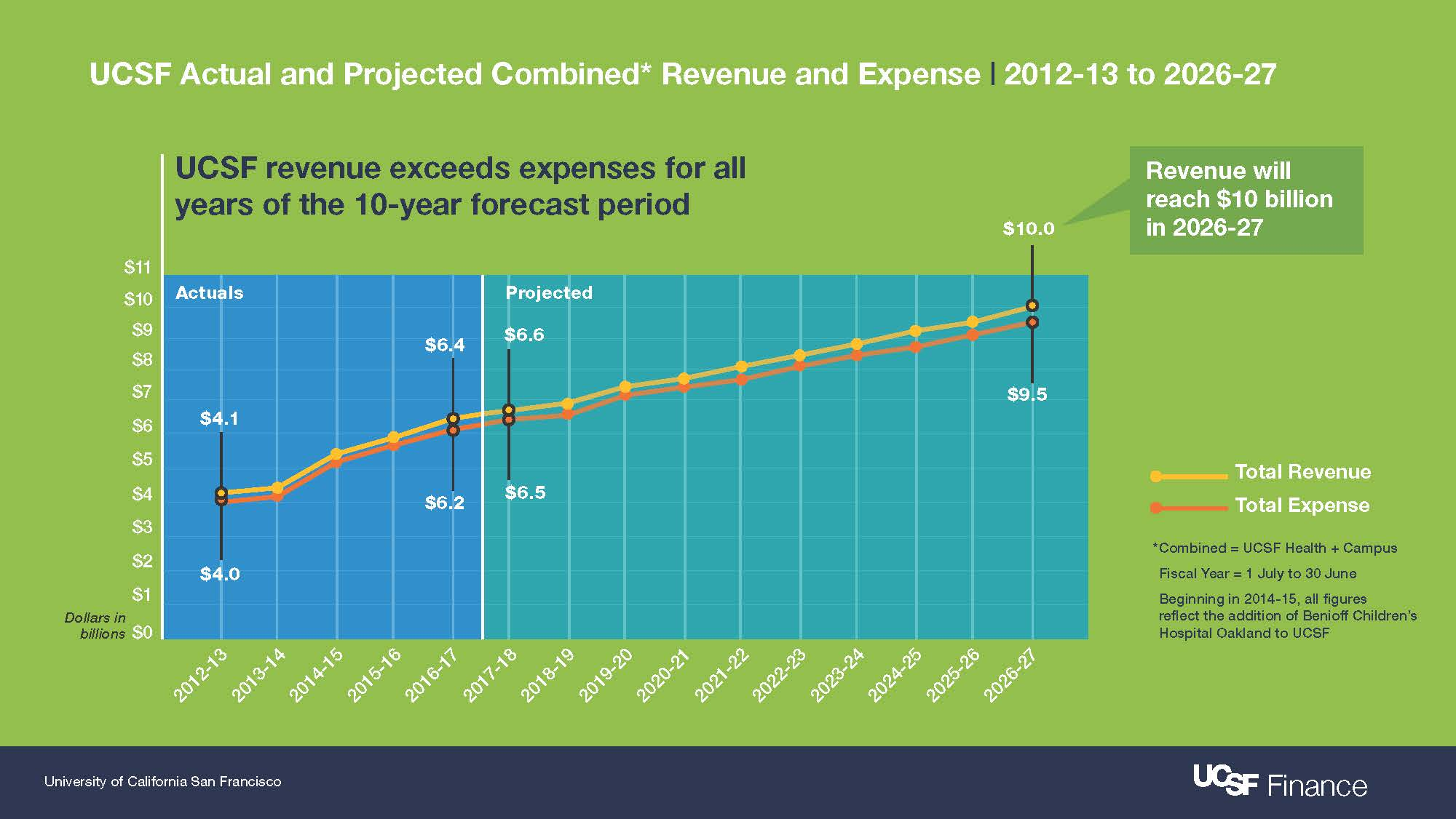 Graphic highlighting UCSF's revenue will reach $10 Billion in the 2026-27 fiscal year.